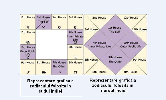 astrologie vedica