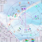 Astrograme si previziuni gratuite pe Facebook